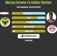 Marcus Browne vs Ashley Fletcher h2h player stats