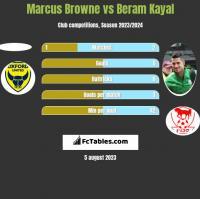 Marcus Browne vs Beram Kayal h2h player stats