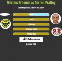 Marcus Browne vs Darren Pratley h2h player stats