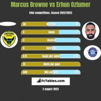 Marcus Browne vs Erhun Oztumer h2h player stats