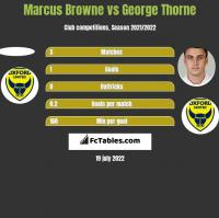 Marcus Browne vs George Thorne h2h player stats
