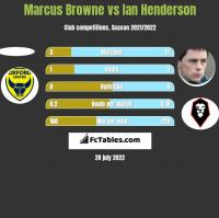 Marcus Browne vs Ian Henderson h2h player stats