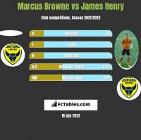 Marcus Browne vs James Henry h2h player stats