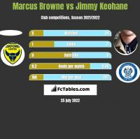 Marcus Browne vs Jimmy Keohane h2h player stats
