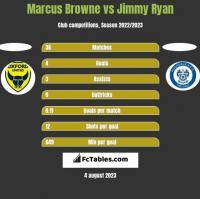 Marcus Browne vs Jimmy Ryan h2h player stats