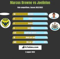 Marcus Browne vs Joelinton h2h player stats