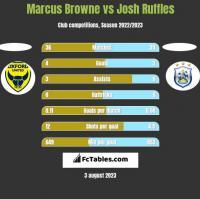 Marcus Browne vs Josh Ruffles h2h player stats