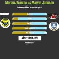 Marcus Browne vs Marvin Johnson h2h player stats