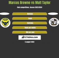 Marcus Browne vs Matt Taylor h2h player stats