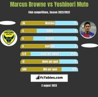 Marcus Browne vs Yoshinori Muto h2h player stats