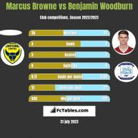 Marcus Browne vs Benjamin Woodburn h2h player stats