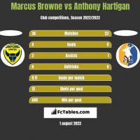 Marcus Browne vs Anthony Hartigan h2h player stats