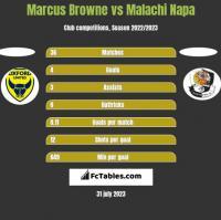 Marcus Browne vs Malachi Napa h2h player stats