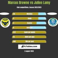 Marcus Browne vs Julien Lamy h2h player stats