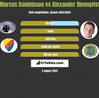 Marcus Danielsson vs Alexander Blomqvist h2h player stats