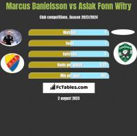 Marcus Danielsson vs Aslak Fonn Witry h2h player stats