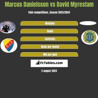 Marcus Danielsson vs David Myrestam h2h player stats