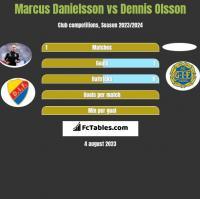 Marcus Danielsson vs Dennis Olsson h2h player stats