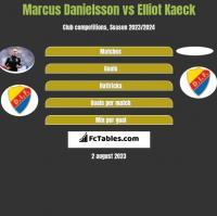 Marcus Danielsson vs Elliot Kaeck h2h player stats