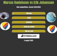 Marcus Danielsson vs Erik Johansson h2h player stats