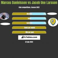 Marcus Danielsson vs Jacob Une Larsson h2h player stats