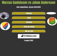 Marcus Danielsson vs Johan Andersson h2h player stats