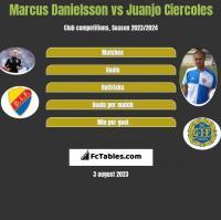 Marcus Danielsson vs Juanjo Ciercoles h2h player stats