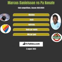 Marcus Danielsson vs Pa Konate h2h player stats