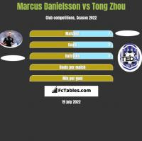 Marcus Danielsson vs Tong Zhou h2h player stats