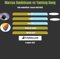 Marcus Danielsson vs Yanfeng Dong h2h player stats