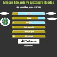 Marcus Edwards vs Alexandre Guedes h2h player stats