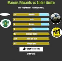 Marcus Edwards vs Andre Andre h2h player stats