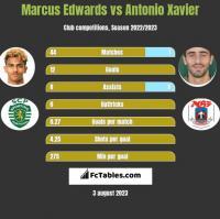 Marcus Edwards vs Antonio Xavier h2h player stats