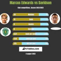 Marcus Edwards vs Davidson h2h player stats