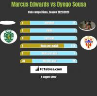 Marcus Edwards vs Dyego Sousa h2h player stats