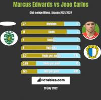Marcus Edwards vs Joao Carlos h2h player stats