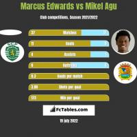 Marcus Edwards vs Mikel Agu h2h player stats
