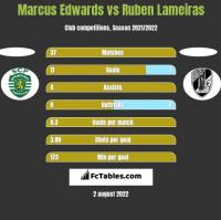 Marcus Edwards vs Ruben Lameiras h2h player stats