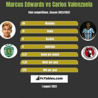 Marcus Edwards vs Carlos Valenzuela h2h player stats