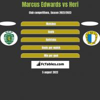 Marcus Edwards vs Heri h2h player stats