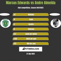 Marcus Edwards vs Andre Almeida h2h player stats