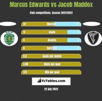 Marcus Edwards vs Jacob Maddox h2h player stats