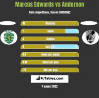 Marcus Edwards vs Anderson h2h player stats