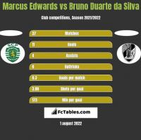 Marcus Edwards vs Bruno Duarte da Silva h2h player stats