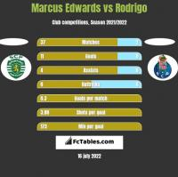 Marcus Edwards vs Rodrigo h2h player stats