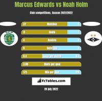 Marcus Edwards vs Noah Holm h2h player stats