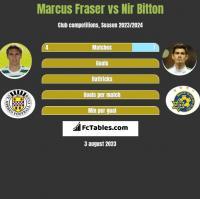 Marcus Fraser vs Nir Bitton h2h player stats