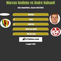 Marcus Godinho vs Andre Hainault h2h player stats