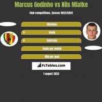 Marcus Godinho vs Nils Miatke h2h player stats