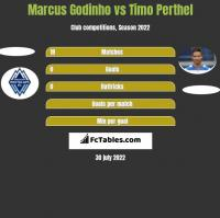 Marcus Godinho vs Timo Perthel h2h player stats